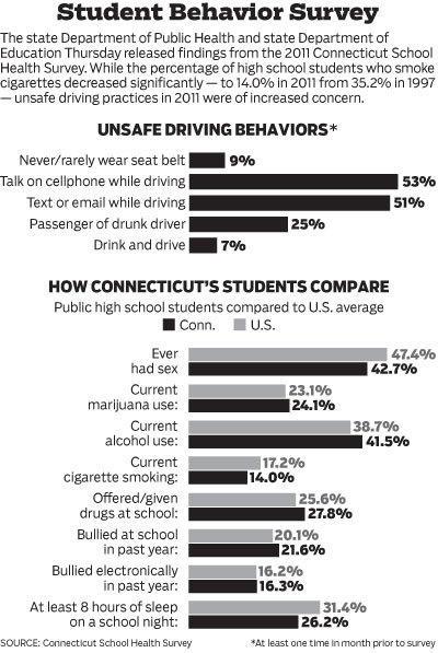 Health Survey Teens 6