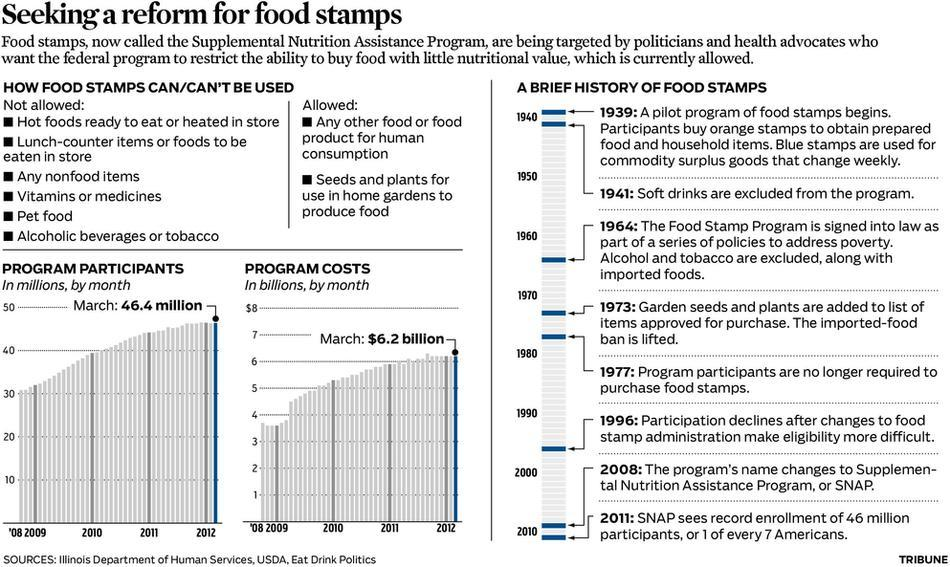 The Supplemental Nutrition Assistance Program Participants Costs And Timeline