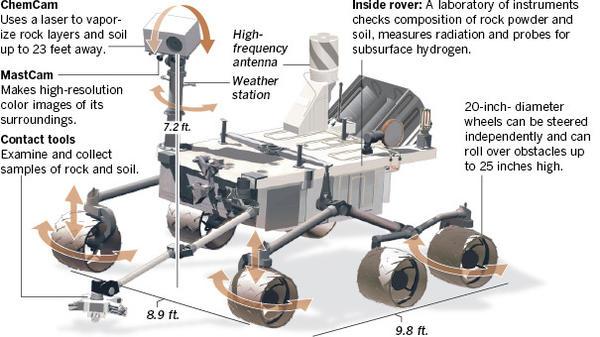 curiosity rover diagram | Diarra