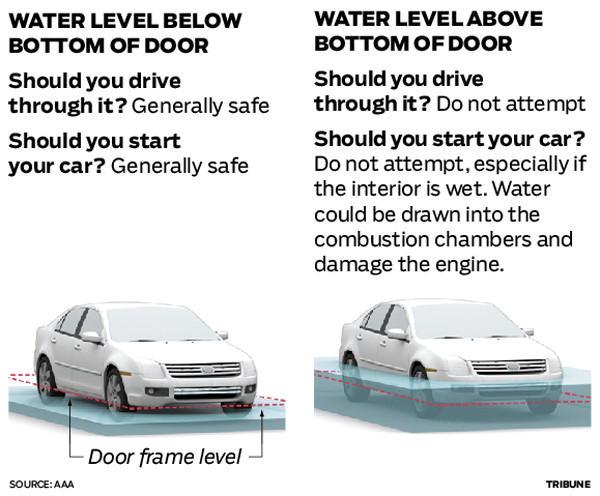 cars vs flood water 39 i was indeed in trouble 39 tribunedigital chicagotribune. Black Bedroom Furniture Sets. Home Design Ideas