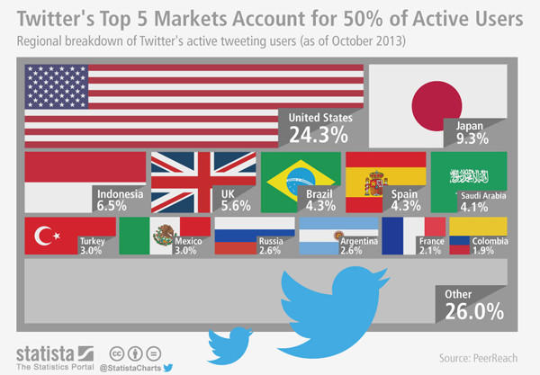 Graphic: Where in the world are Twitter's users?