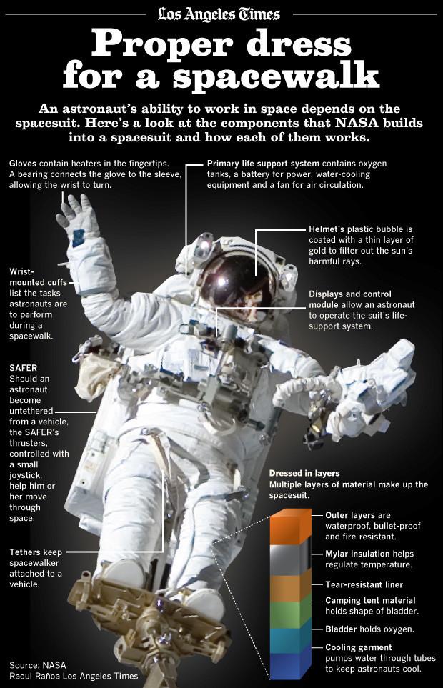 astronaut space suit parts - photo #24