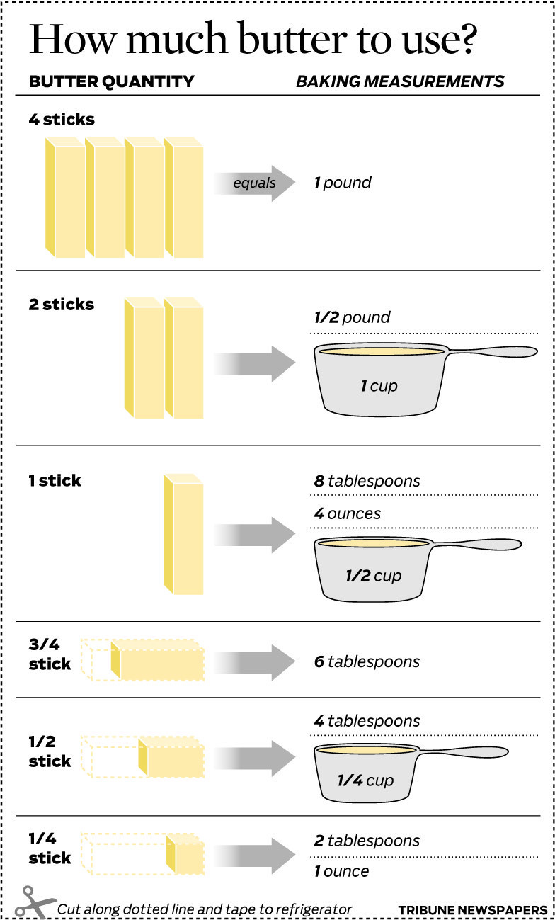 Graphic: Butter measurements for baking - Chicago Tribune