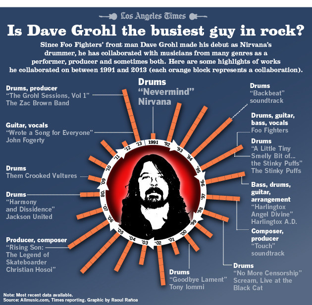 Graphic for Is Dave Grohl the busiest guy in rock?