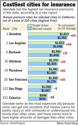 Insurance Company: Auto Insurance X Dates In California