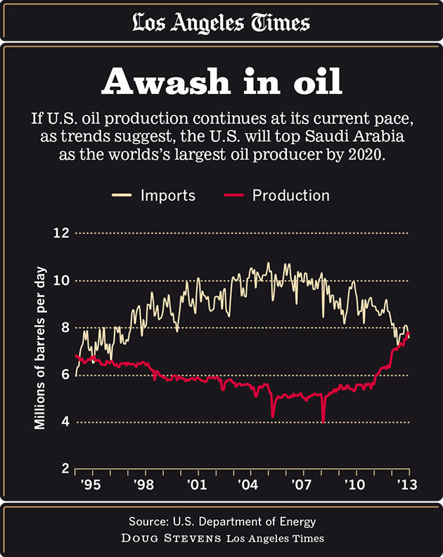 Graphic for U.S. oil production