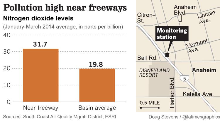 Pollution near freeways