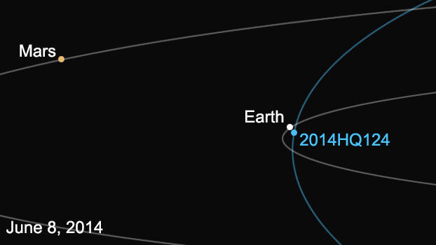 An asteroid the size of a city block buzzes by our planet ...