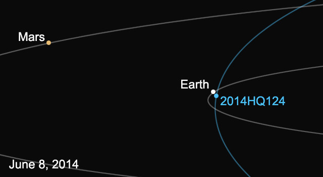 Asteroid to pass by Earth on Sunday. Wave hello to 'the ...