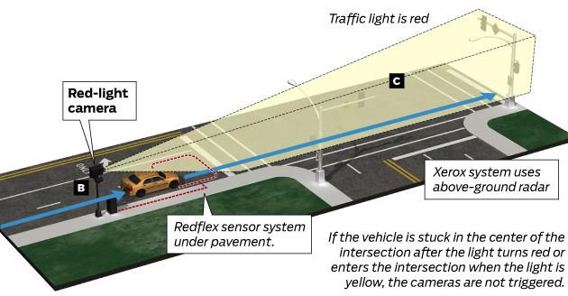 How Red Light Camera System Works Chicago Tribune