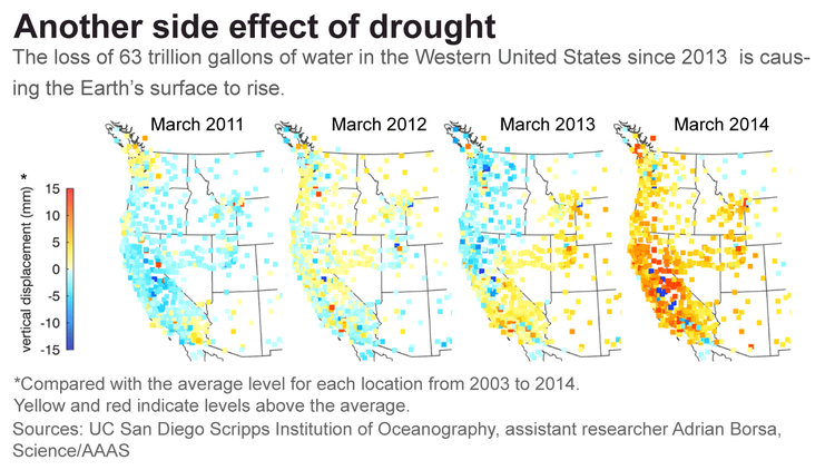 A discussion on the threatening drought in the western states of the united states