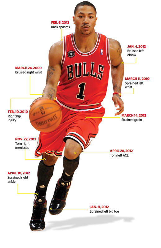c7446cac910b Derrick Rose often seems to be playing hurt. Although his hard-to-stomach  list of aches and pains is topped by two major knee injuries