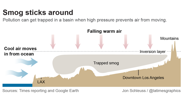 How pollution gets trapped