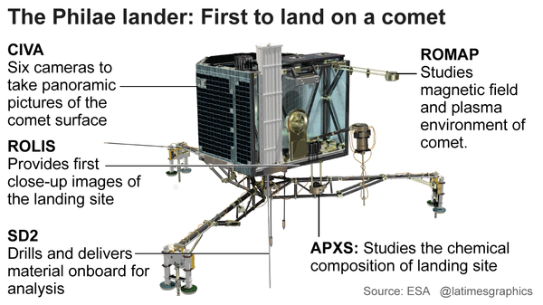 The Philae Lander: First to land on a comet