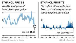 Ethanol prices plunge (Graphic)