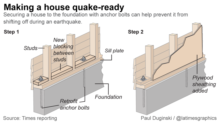 Making a house quake-ready