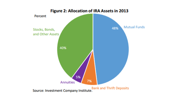 Americans' retirement assets are heavily invested in stocks, bonds and mutual funds. But who's giving them advice?