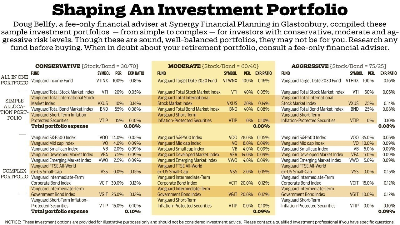 Roth ira investment options vanguard