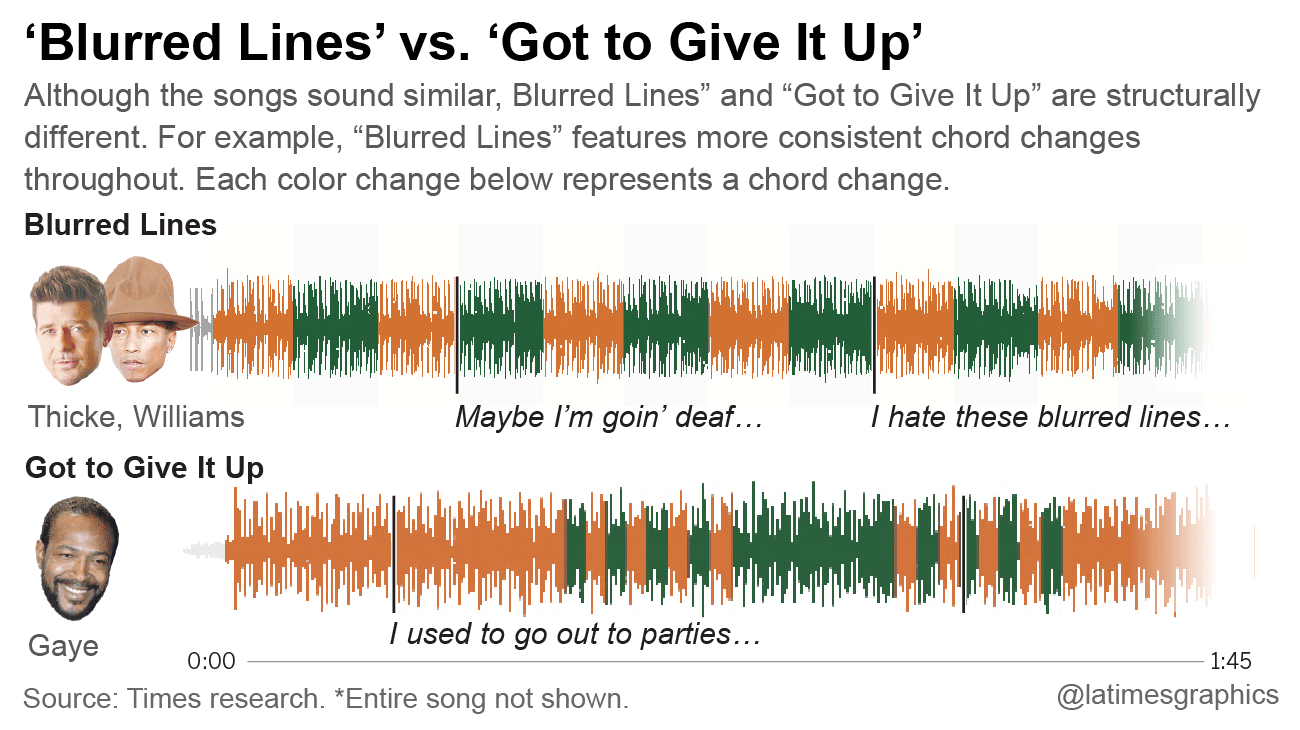 'Blurred Lines' vs. 'Got to Give it Up' - LA Times