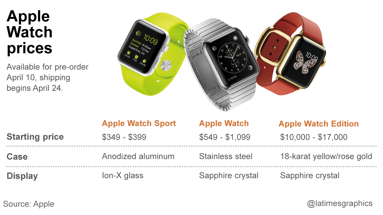 Now You Already Know the Price of the Apple Watch