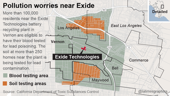 Pollution worries near Exide