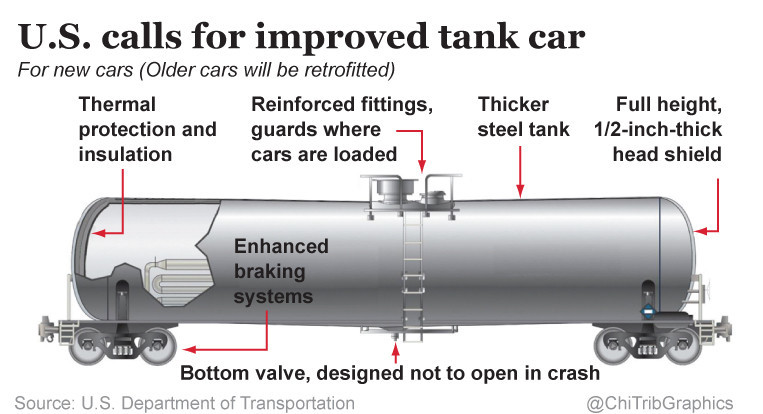 diagram of requirements for new tank cars that carry ... tank car diagram #7