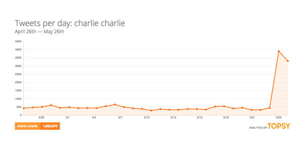 The complete, true story of Charlie Charlie, the 'demonic