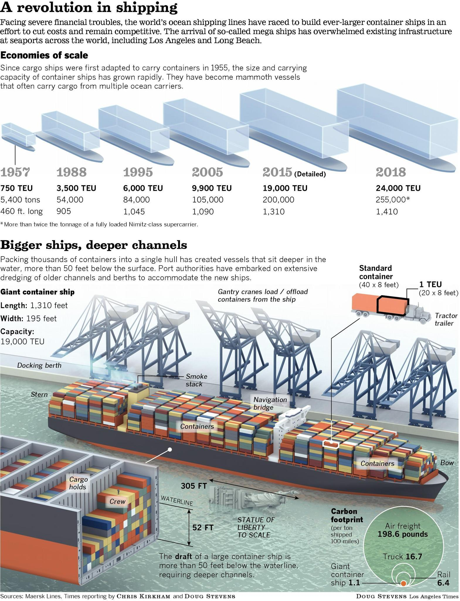 Graphic explaining how the Ports of Los Angeles and Long Beach will