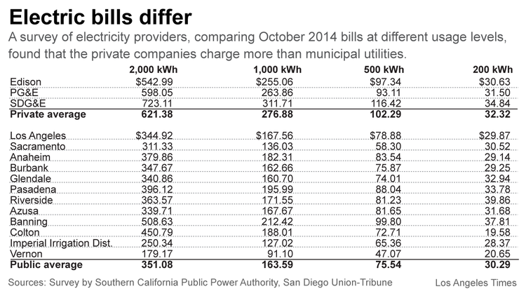 California Electric Bill Shock Private Firms Charge Way