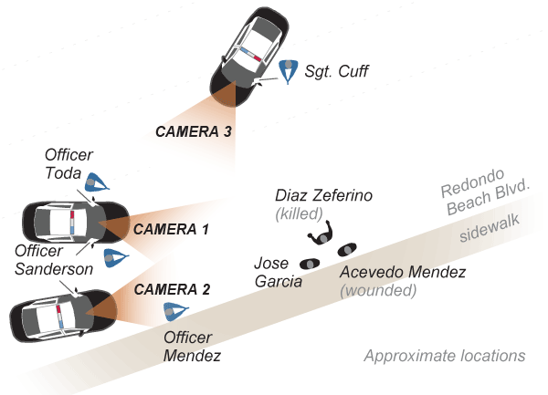Graphic of officers invovlved in Gardena shooting