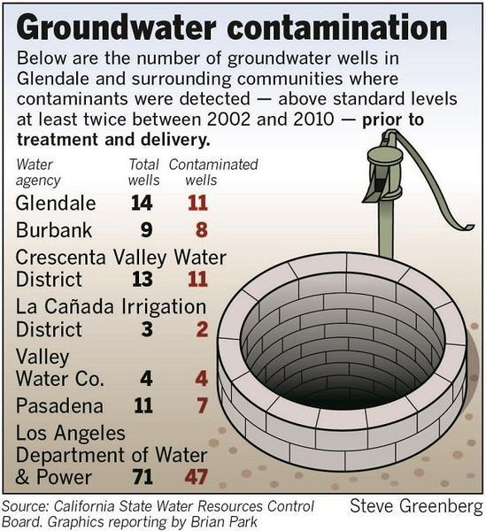 Glendale groundwater contamination