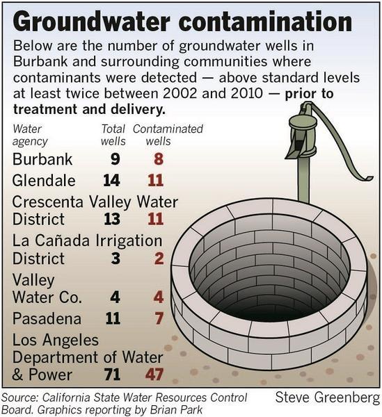 Burbank groundwater contamination