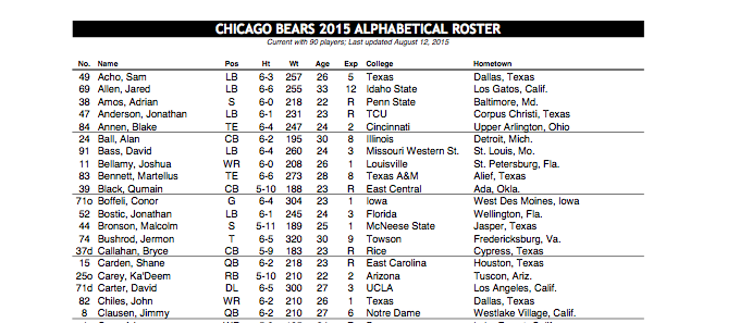 Bears Depth Chart