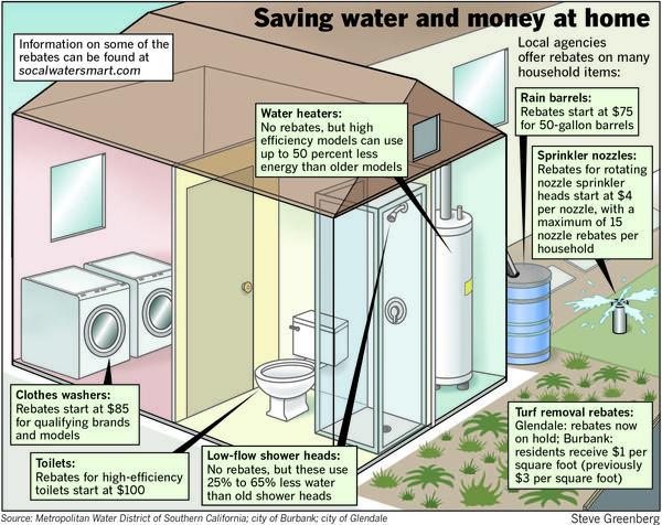 Saving water and money at home