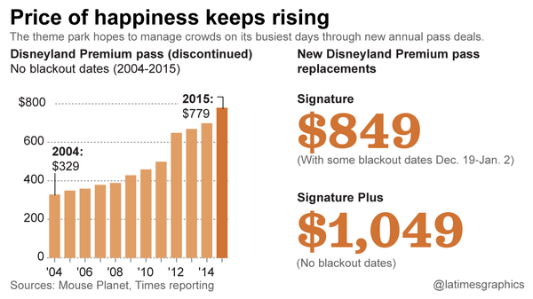 7 reasons why Disneyland raised its annual pass prices - Los