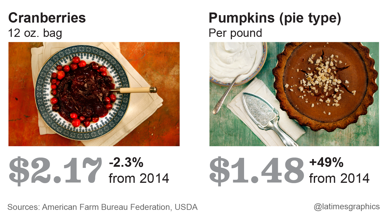 What does that Thanksgiving meal cost? - Los Angeles Times