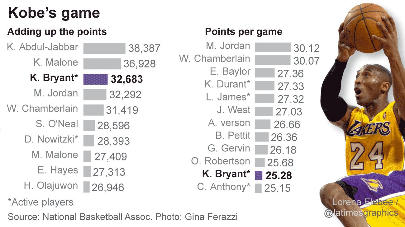 Where Does Kobe Bryant Rank Among The All-time NBA Greats ...