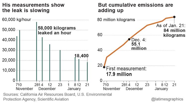 Measurements from Porter Ranch leak