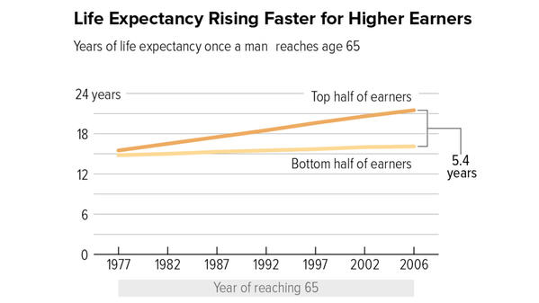 The gap in life expectancy between rich and poor has risen sharply since 1977.