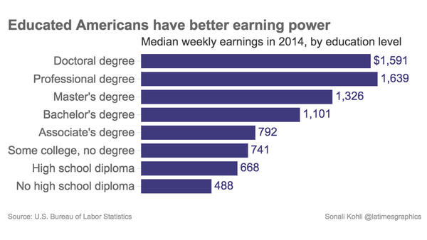 Educated Americans have better earning power