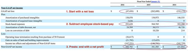 How to turn a net loss into a reported profit, as shown by the annual report of Salesforce.com (figures in thousands).