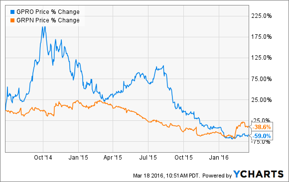 Investors aren't fooled by the efforts of GoPro (in blue) and Groupon (orange) to put lipstick on ugly financial results. This chart shows percentage change over the last two years.