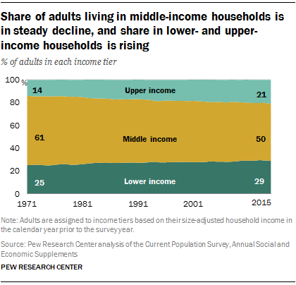 The percentage of Americans living in middle income households is shrinking compared to those in low- and upper-income households.