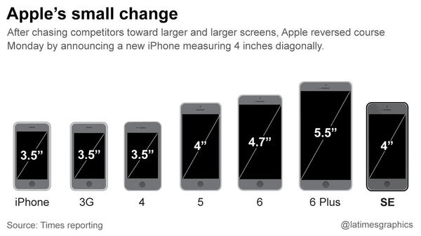 Iphone 4 Dimensions Vs Iphone Se