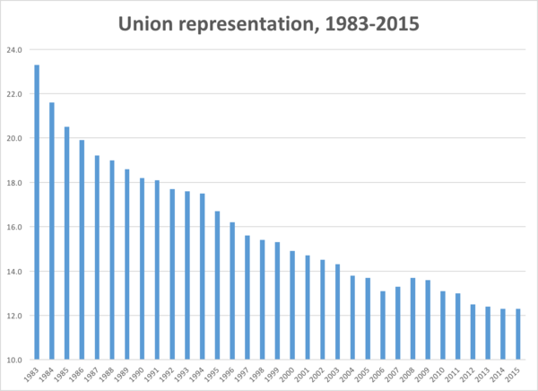 Union representation has been on a long slide, due in part to anti-union activities by employers.