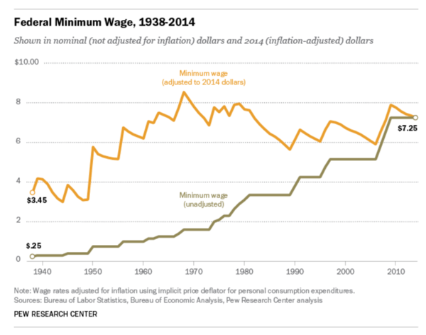 The federal minimum wage has fallen in inflation-adjusted terms since 1968.