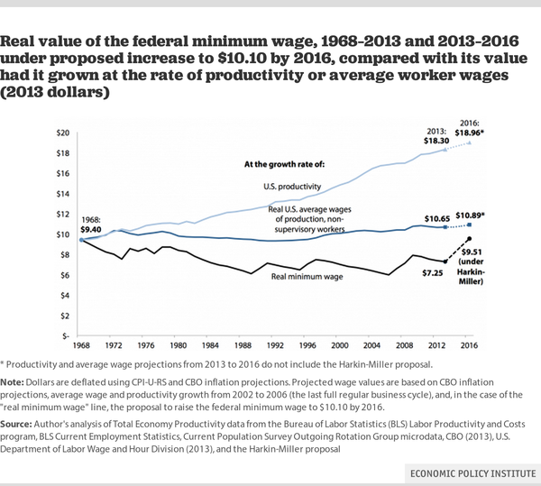 Even the most ambitious proposals from congressional Democrats would leave the federal minimum wage below its level if it tracked increases in worker productivity.