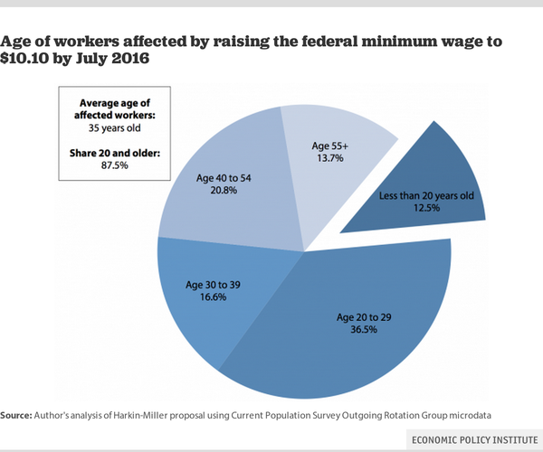 Only 12.5% of minimum wage workers are the proverbial teenagers; more than one-third are 30-54.