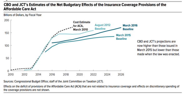 Congressional Budget Office projections of federal costs for ACA insurance coverage have come down since 2010 and 2012.