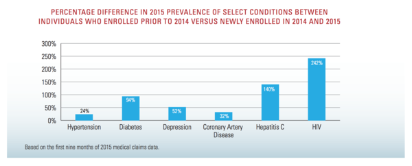 Most unsurprising news: pre-ACA exclusions for pre-existing conditions hurt those with HIV, hepatitis, and diabetes